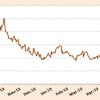 Coffee Market Report – July 2013